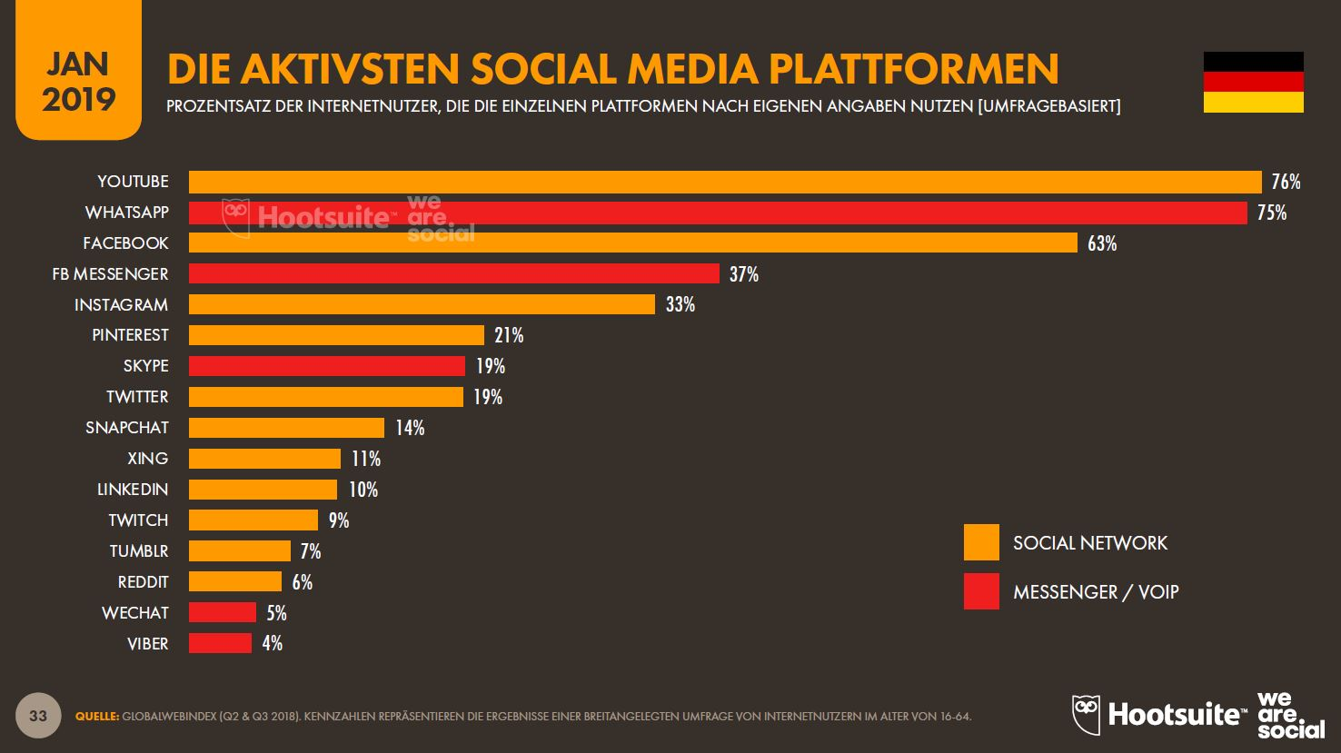 33_Die_Aktivsten_Social_Media_Platformen_Hootsuite