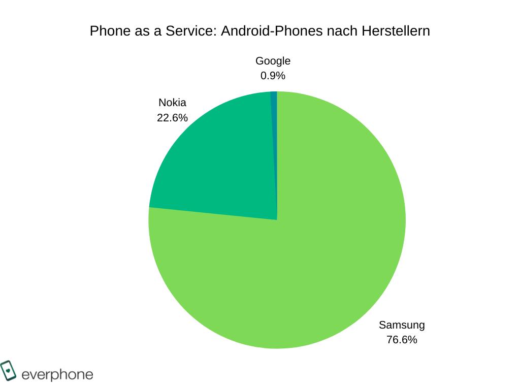 Android-Smartphones nach Herstellern _BARB