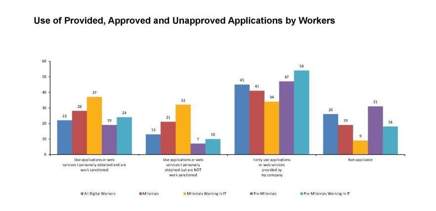BYOD Approved Applications Gartner