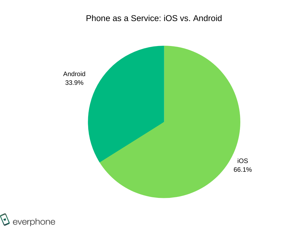 Phone as a Service_iOS vs. Android_oBARB