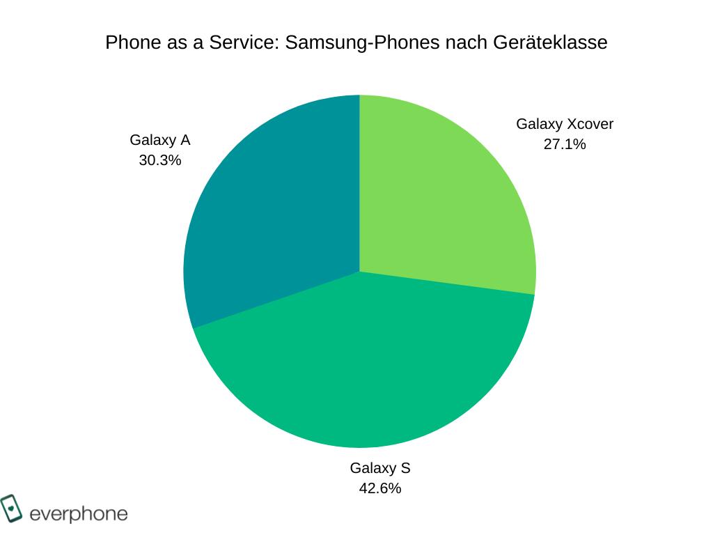 Samsung-Phones nach Geräteklasse _BARB