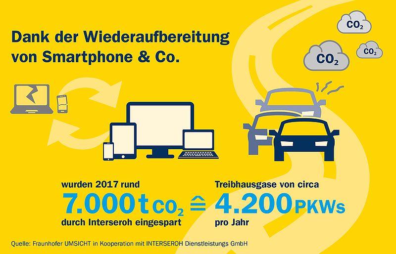 Smartphone-Refurbishment-CO2_fraunhofer+interseroh