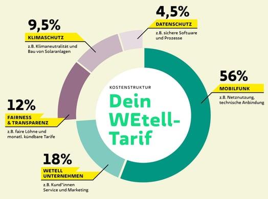 WEtell_Kostenstruktur_Maerz_2021