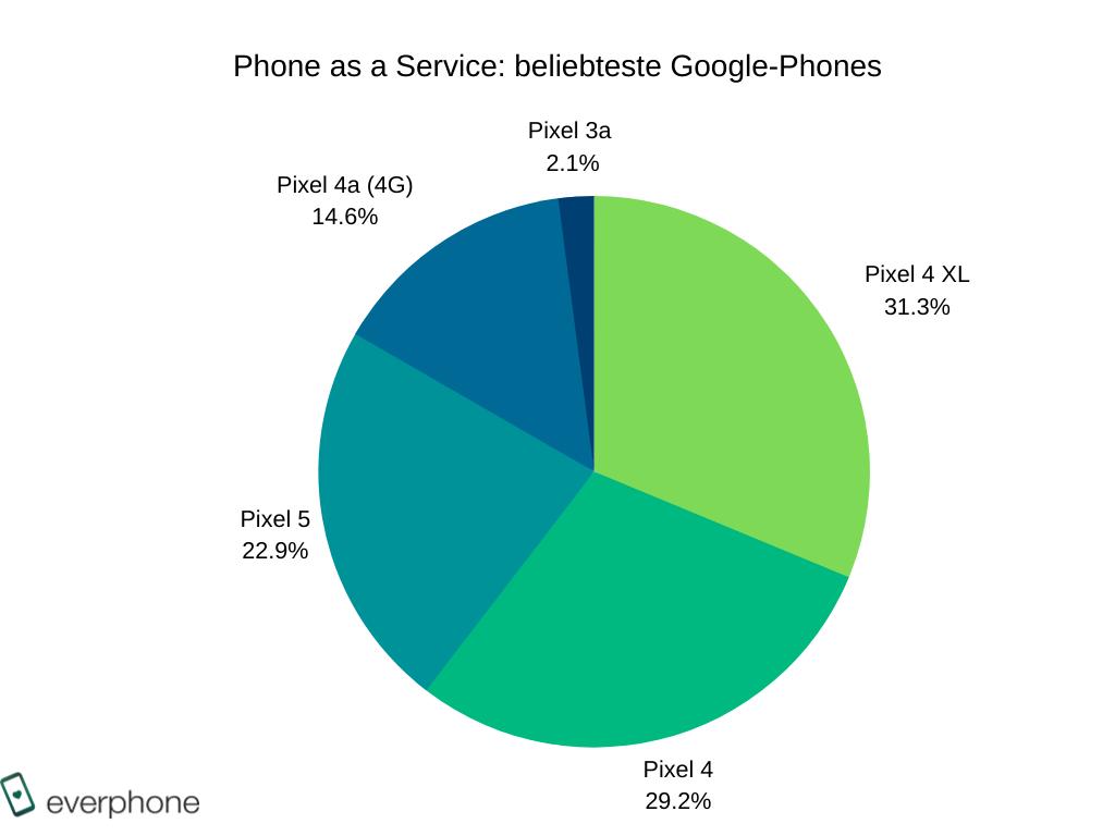 beliebteste Google-Smartphones_BARB