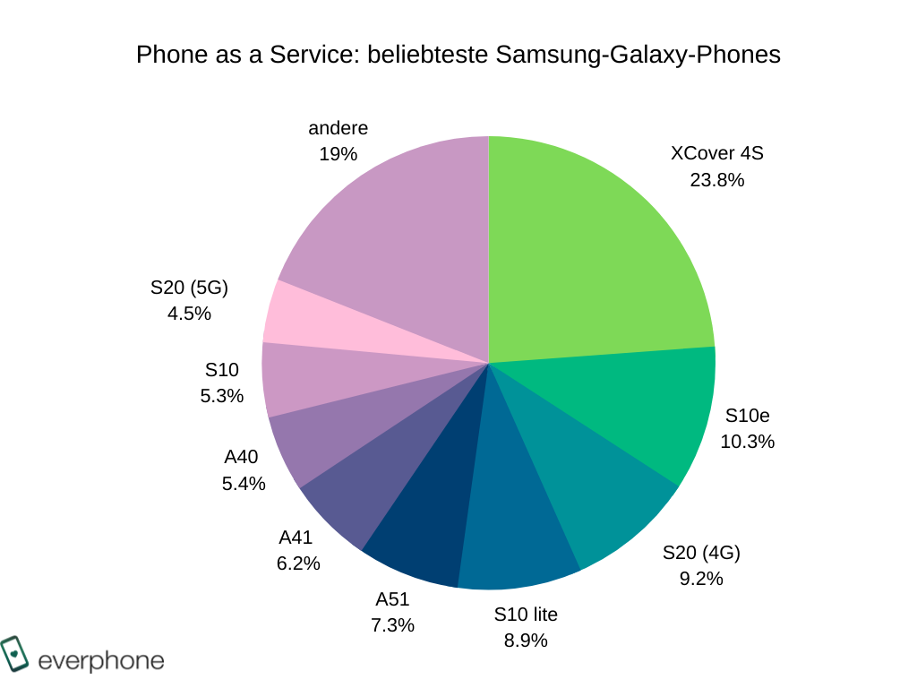 beliebteste Samsung-Smartphones_BARB