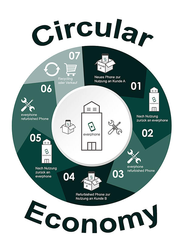 circular-economy_everphone_grafic_c_everphone_1000