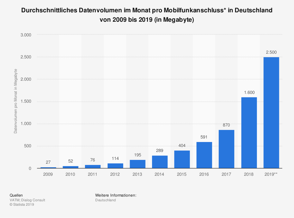 statistic_id3506_monatliches-datenvolumen-pro-mobilfunkanschluss-in-deutschland-bis-2019